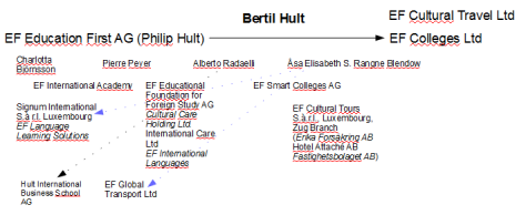 Basic business structure of EF Education in Europe
